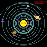 the-solar-system-is-cool